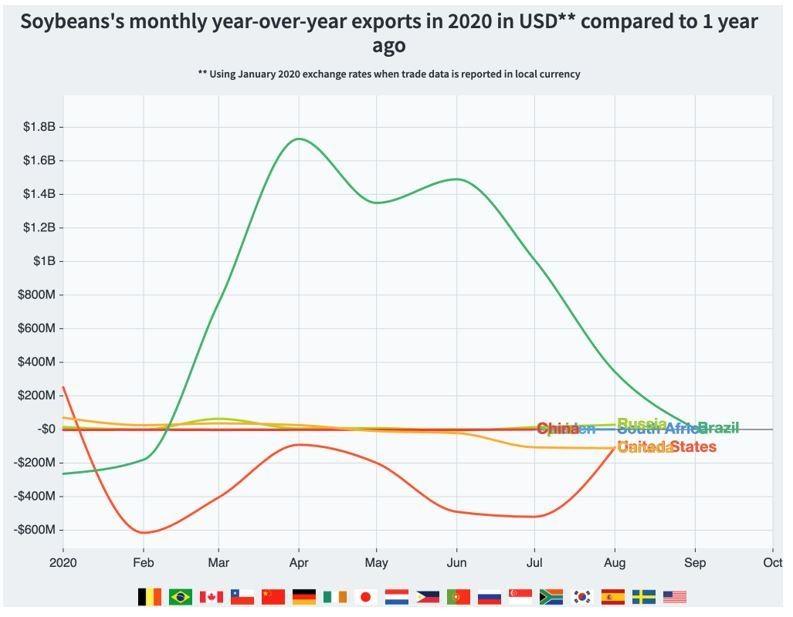economy exports soybeans