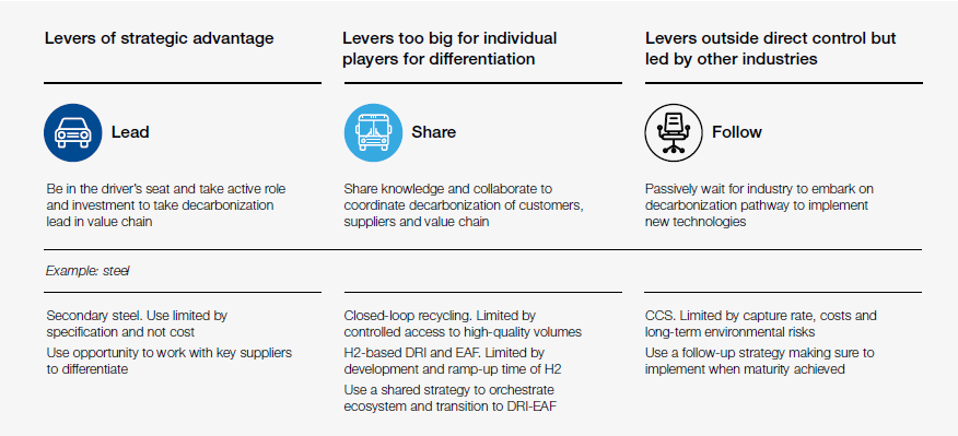 Framework to define collaboration across the automotive ecosystem