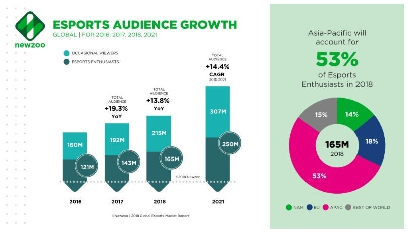 The explosive growth of eSports | World Economic Forum