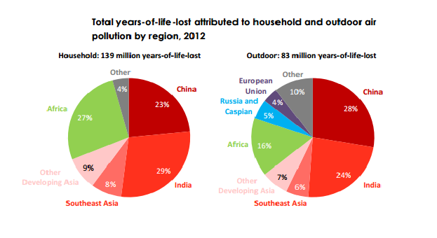 Total years-of-life-lost attributed to household and outdoor air pollution by region, 2012