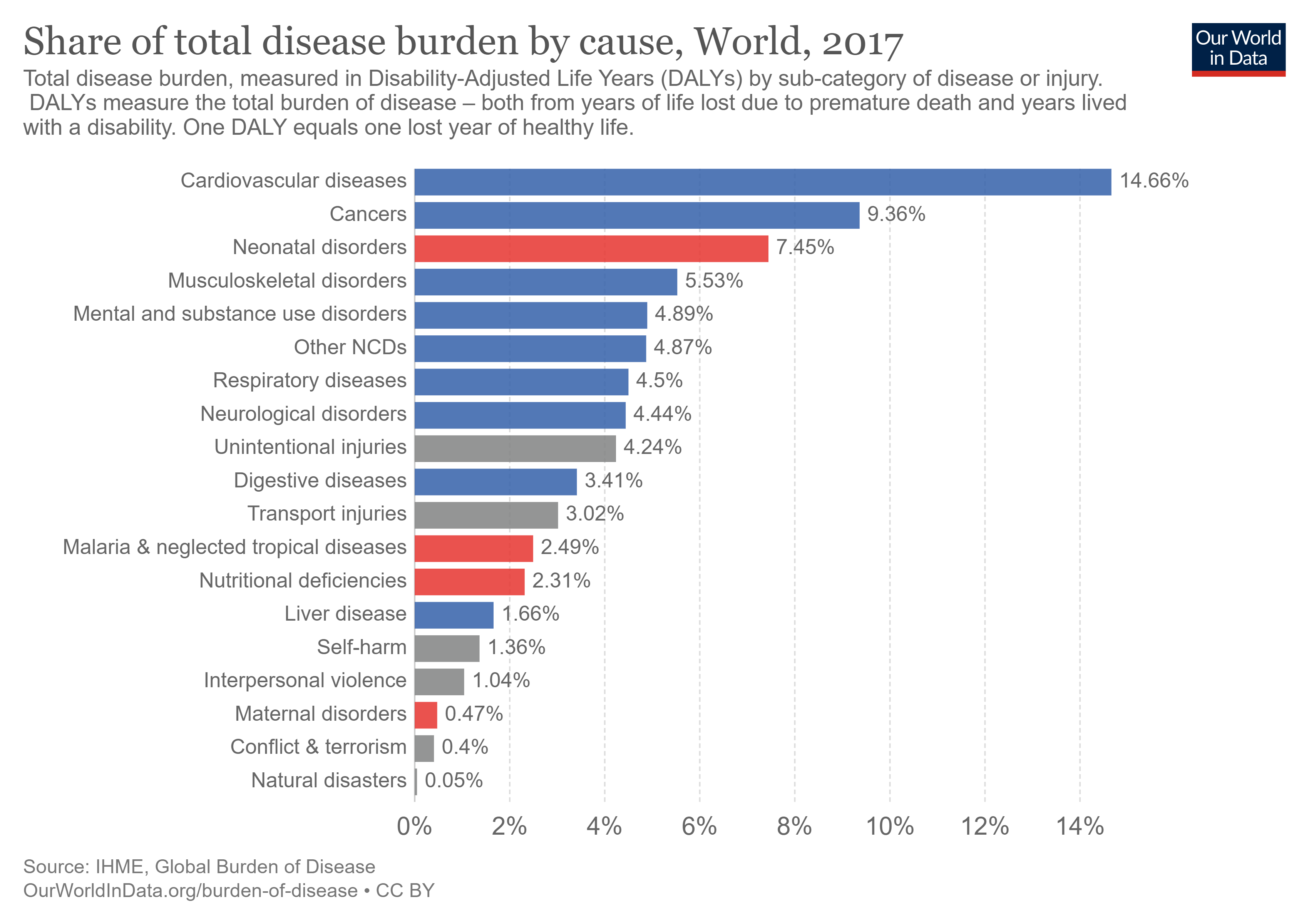 Total disease burden by disease or injury