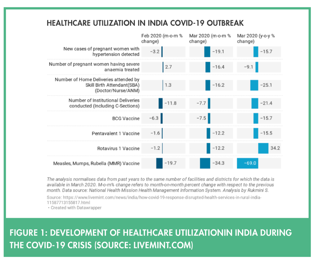 Development of healthcare utilization in India during the COVID-19 crisis.