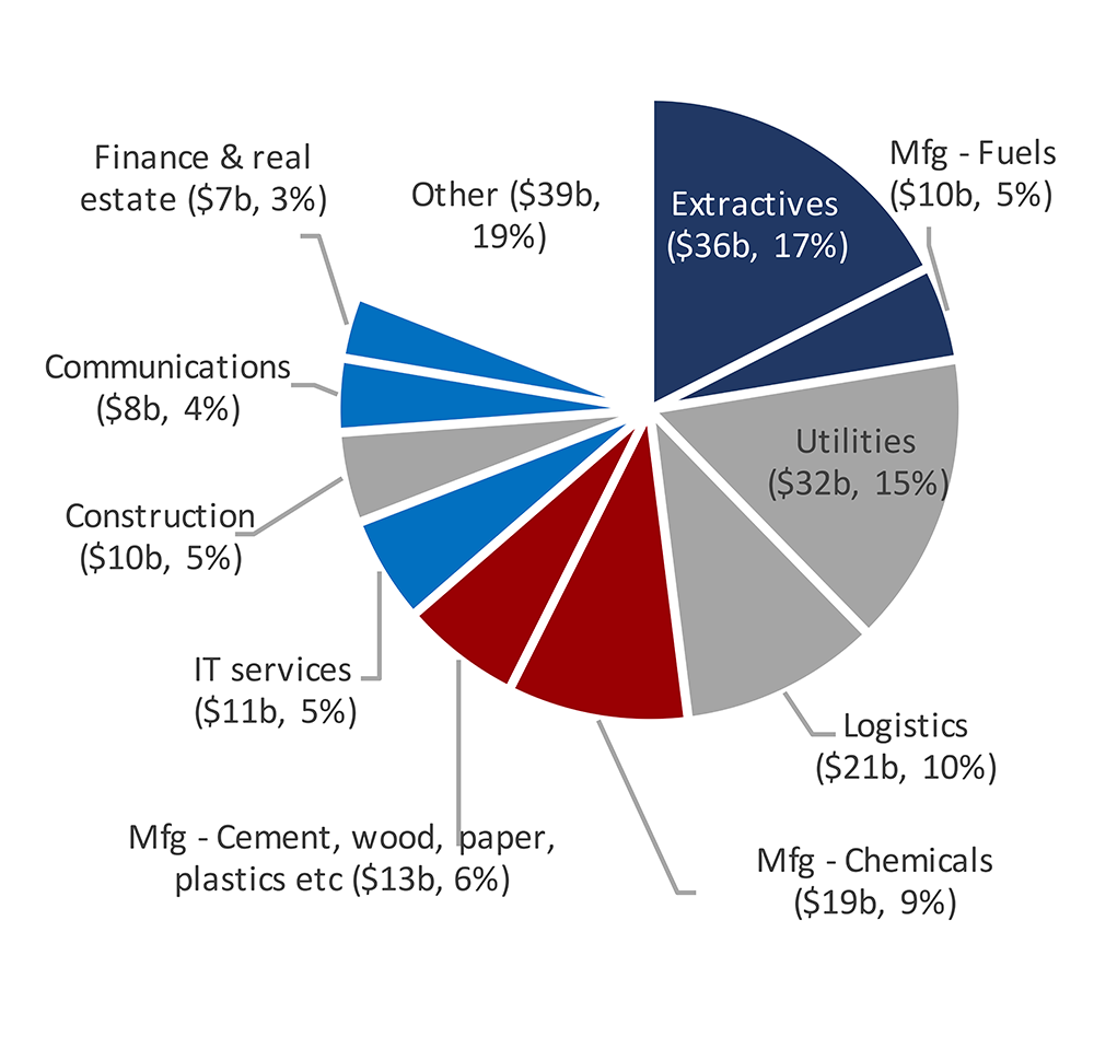 Completely New FDI Projects Announced in Sub-Saharan Africa, by Sector (US $ billion)