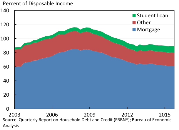 Percent of Disposable Income