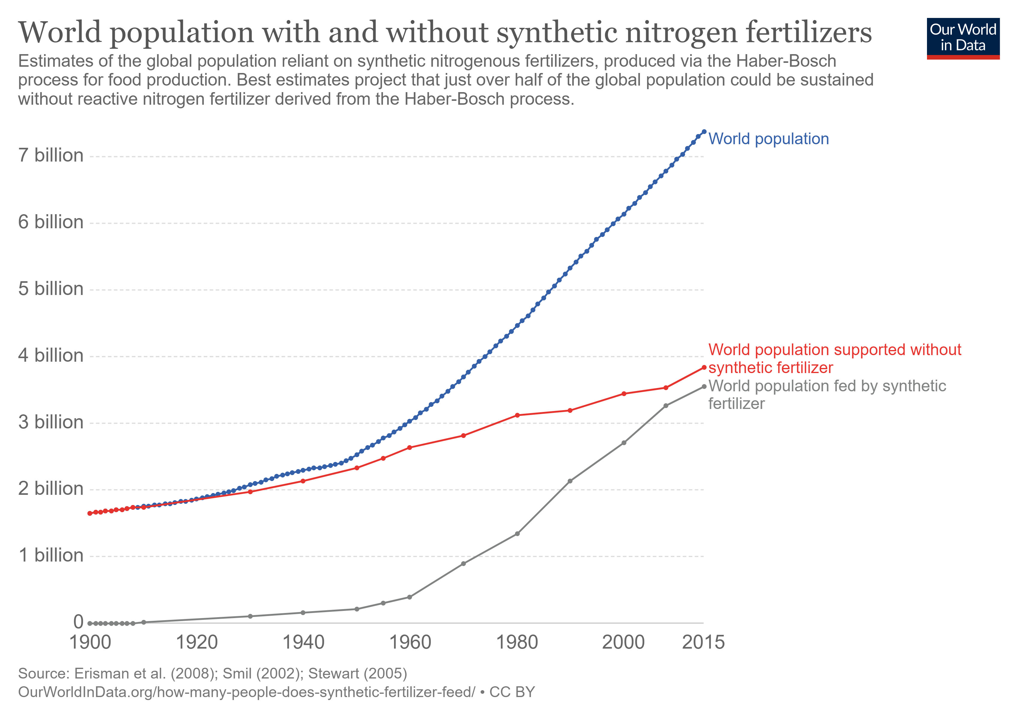 World population supported by and without fertilizers