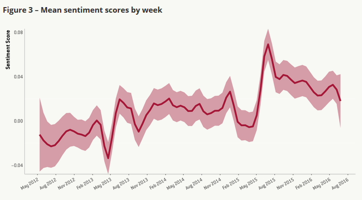 Mean sentiment scores by week