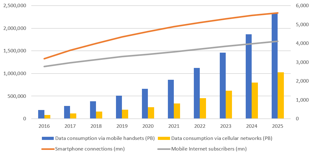 Growth in data usage for smartphones