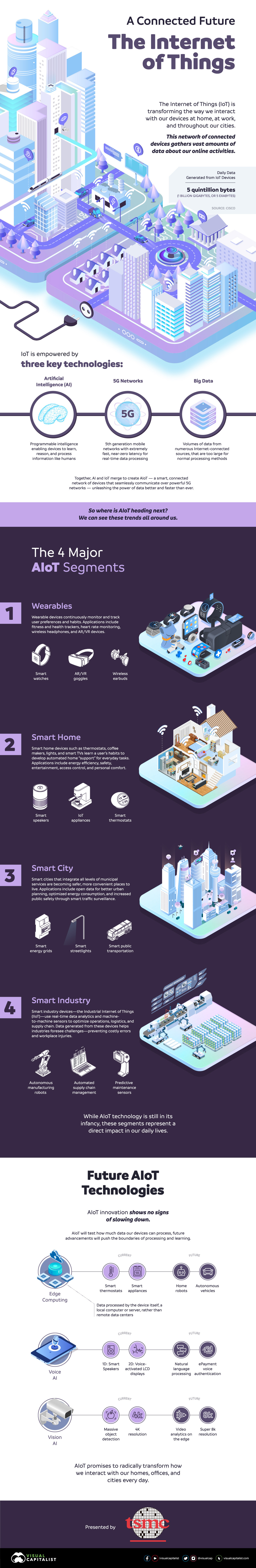 an infographic showing how the Internet of Things is transforming how we interact with devices at home, at work and throughout our cities