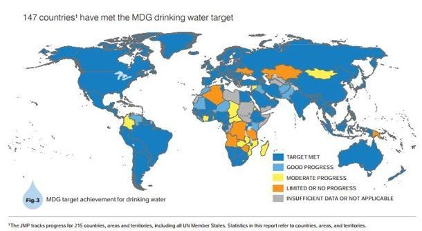 147 countries have met the MDG drinking water target