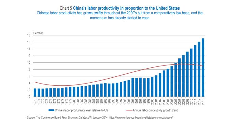 China's labour productivity