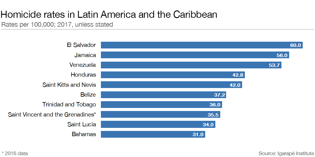 Latin America is the world's most dangerous region  But