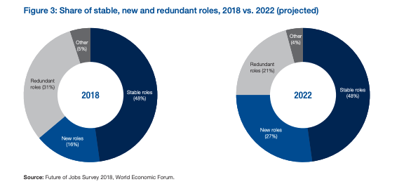 WEF Future of Jobs Report 2018