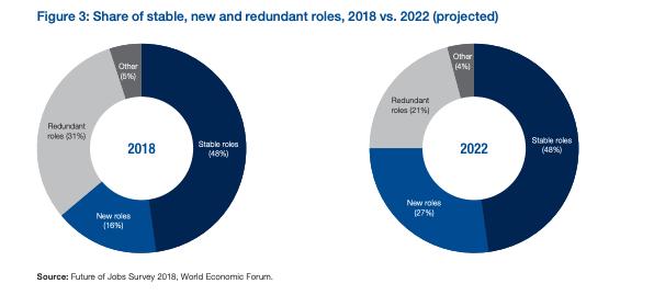 WEF Future of Jobs Report 2018