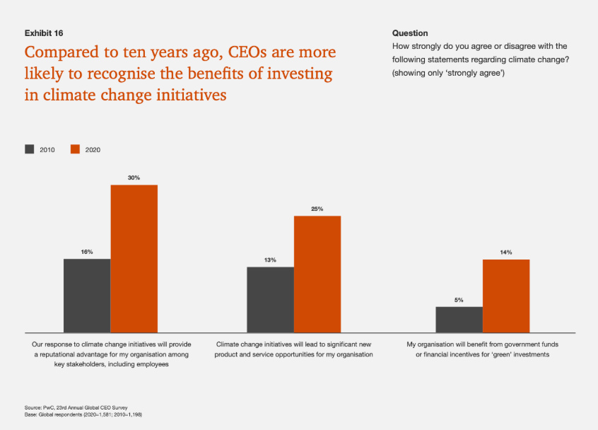 CEOs answer on the benefits of investing in climate change initiatives