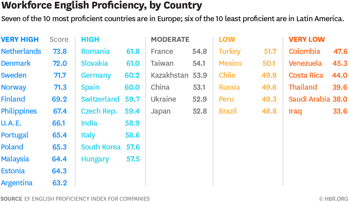 Workforce English Proficiency, by country