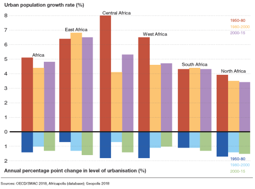 Growth of urban populations across six African regions