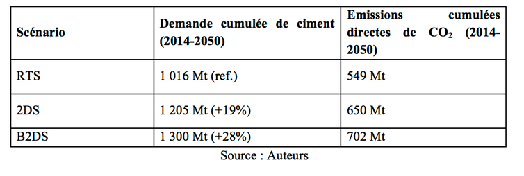Demande cumulée de ciment d'ici 2050 et émissions de CO₂ associées.