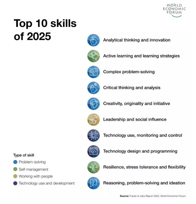 94% of business leaders expect employees to pick up new skills needed for the future