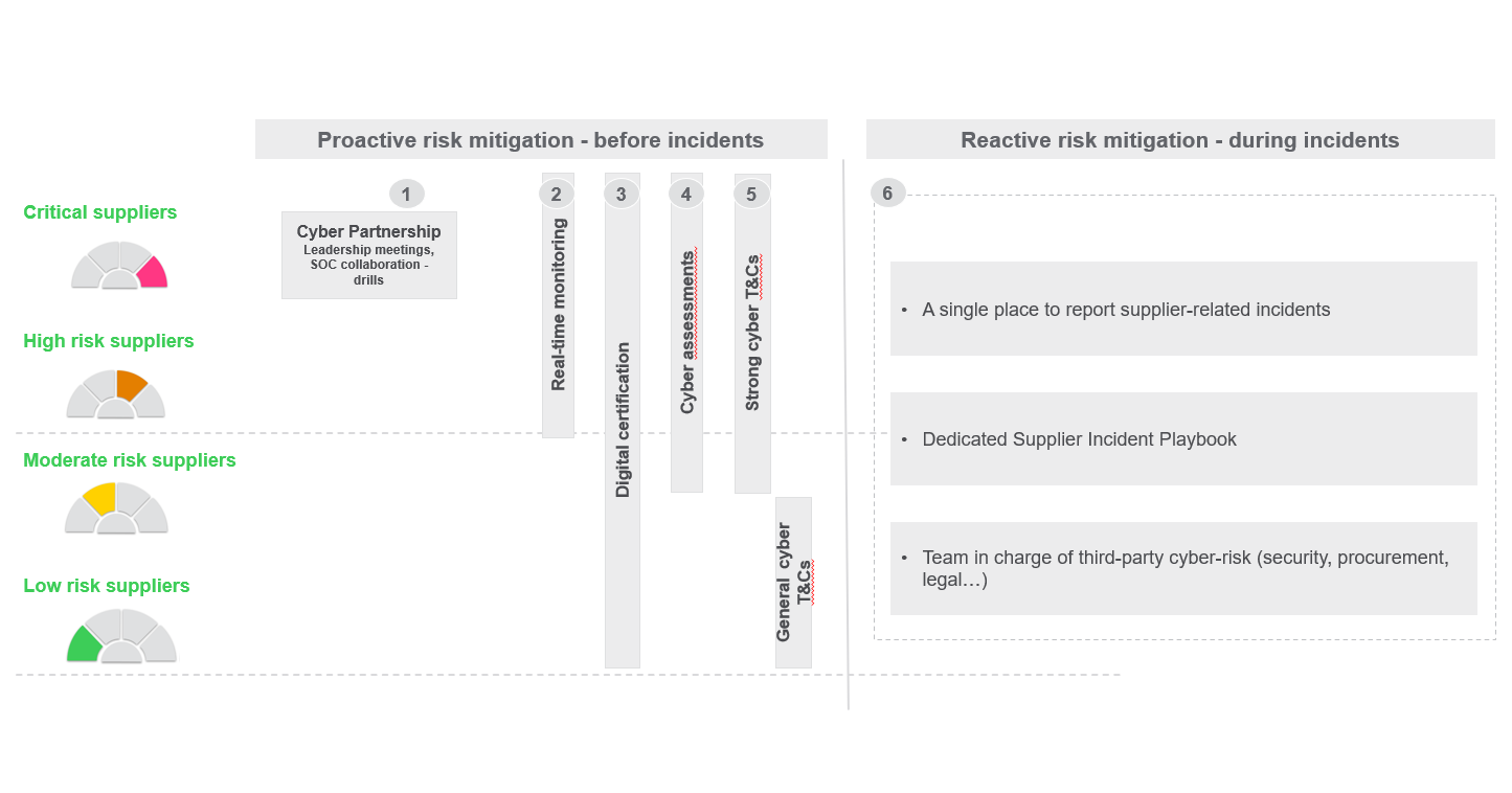 Possible risk-management approaches across the supply chain