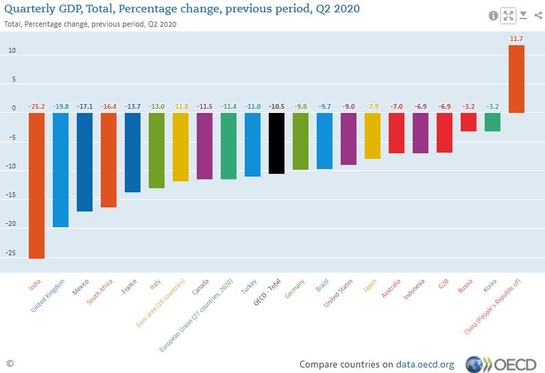 COVID-19 Cities and Urbanization Pandemic Preparedness and Response