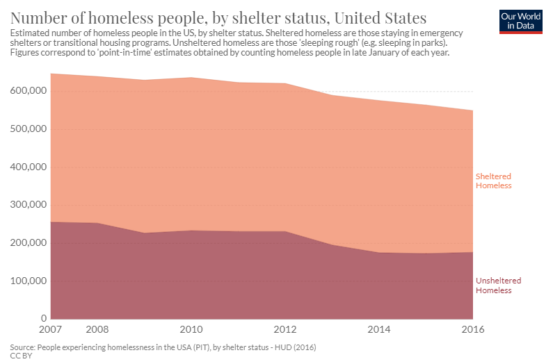 Number of homeless people by shelter status, United States