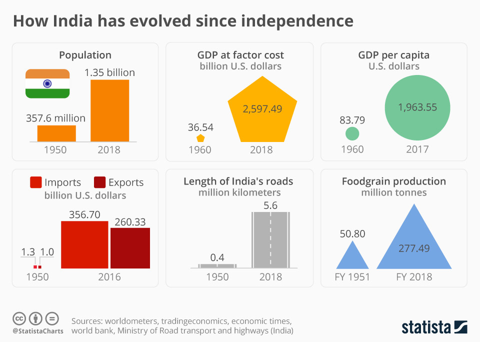 As a rising global power, what is India's vision for the