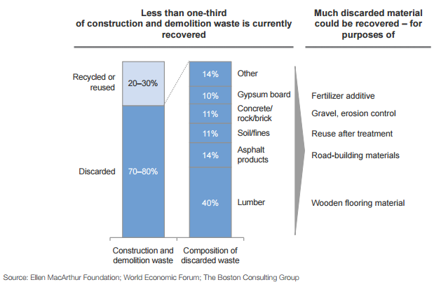 Less than one-third of construction and demolition waste is currently recovered