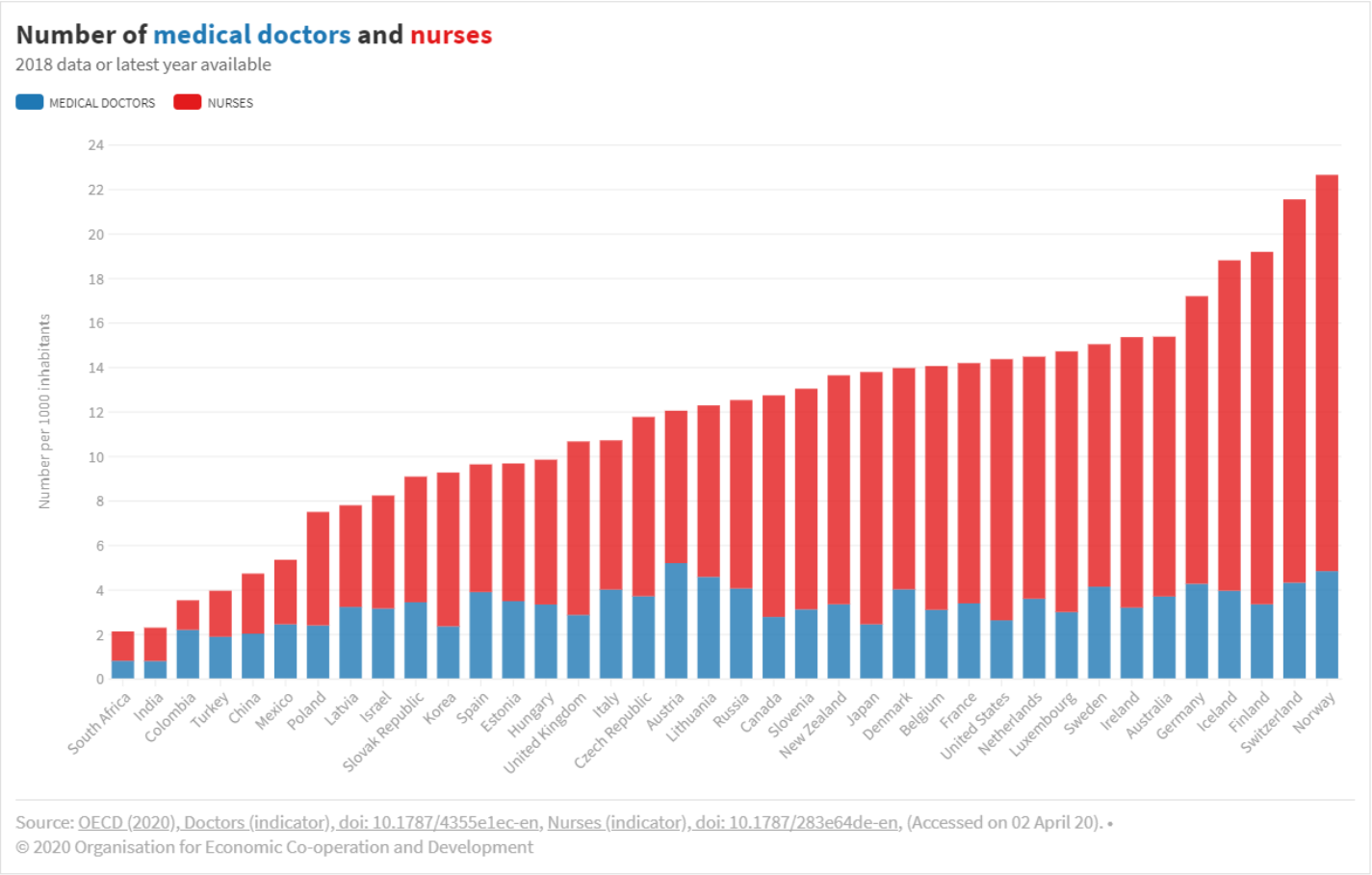 Number of medical doctors and nurses.