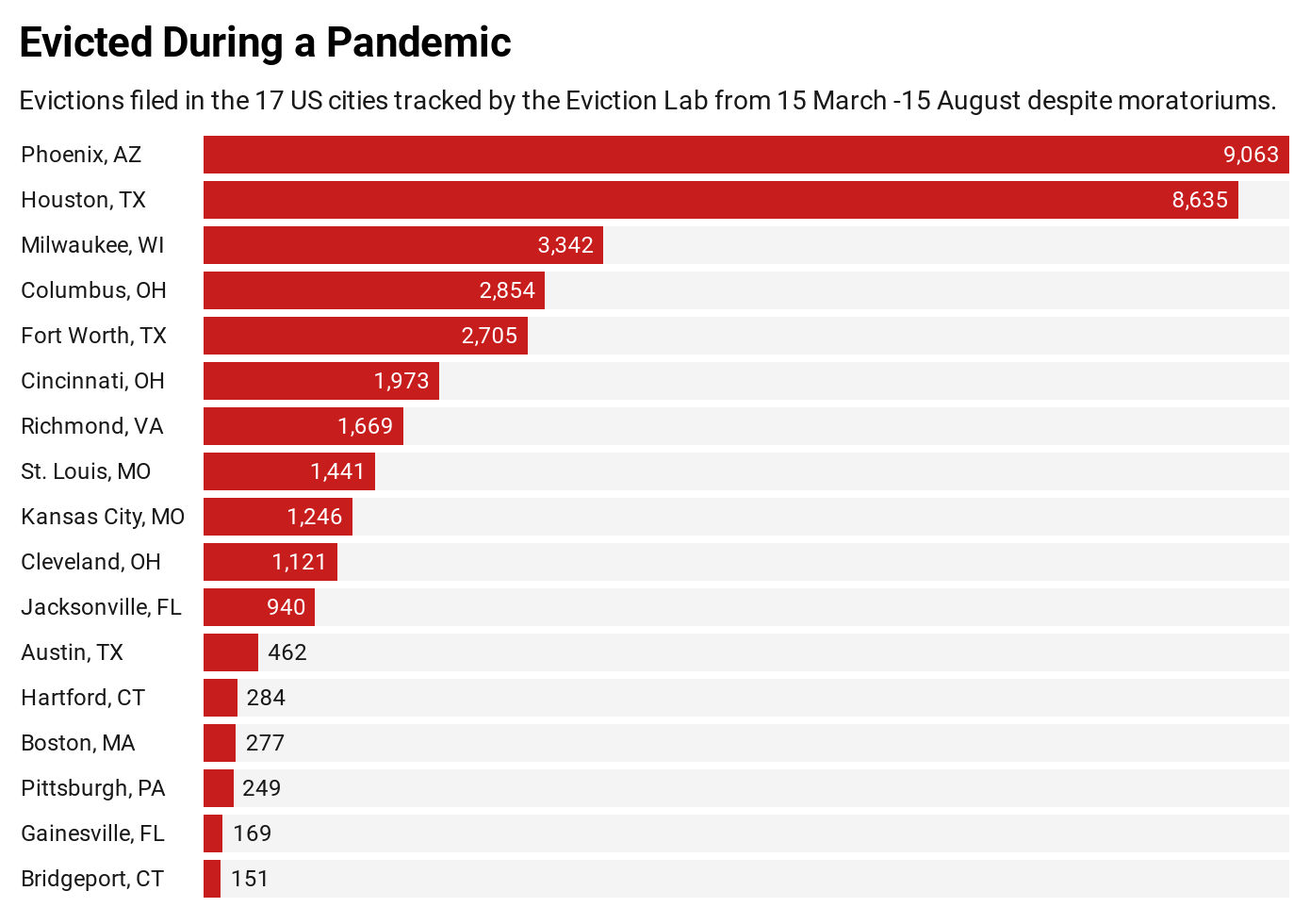Evictions during the COVID-19 pandemic