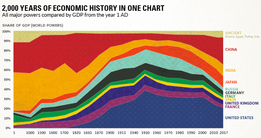 2000 years of economic history in one chart.