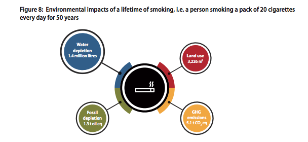 A person smoking 20 cigarettes a day over a lifetime would be responsible for 1.4m litres of water depletion.