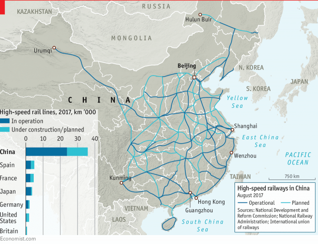 China is expanding its high-speed rail network, already the largest in the world by far