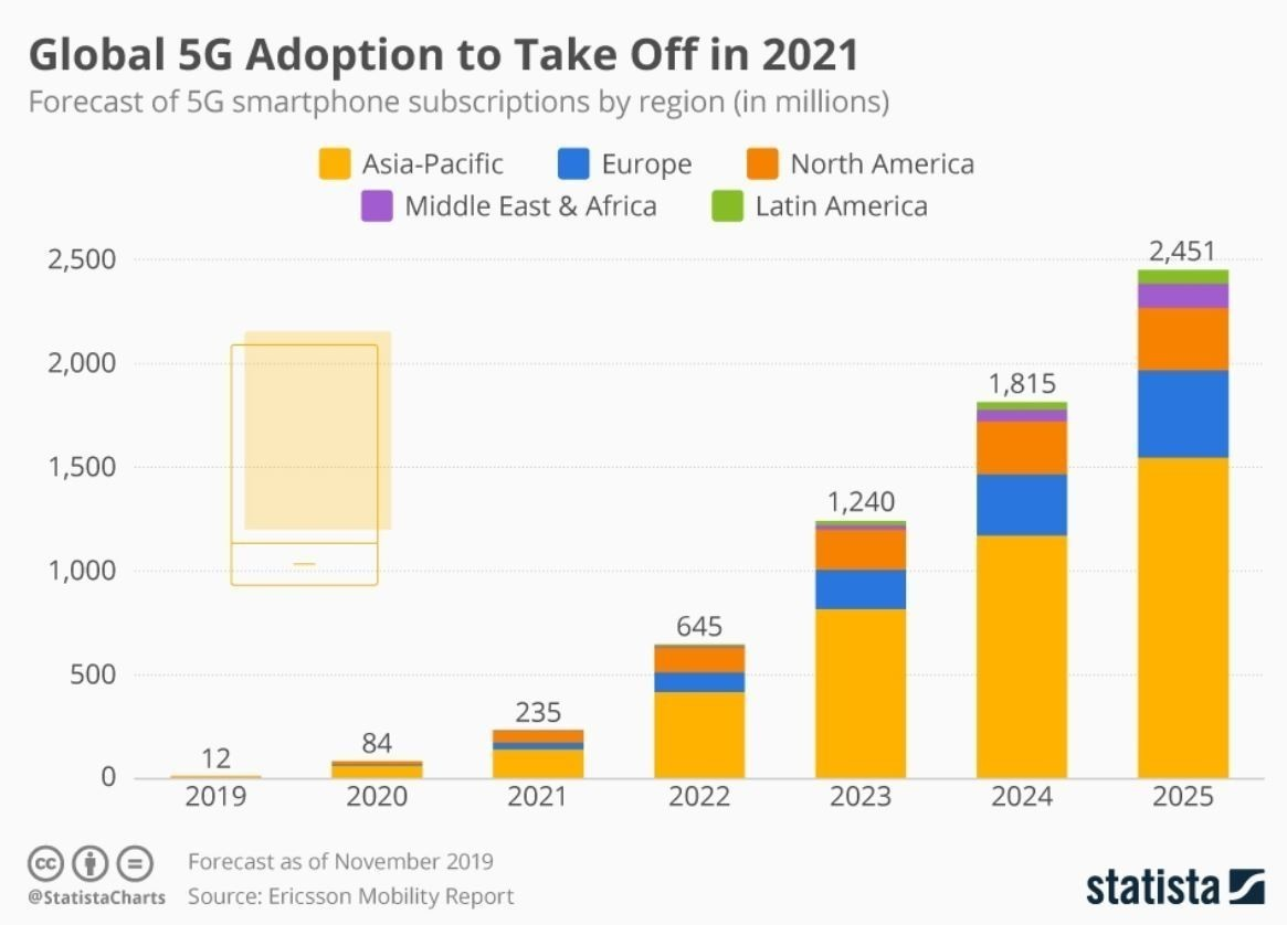 5G adoption will increase rapidly in the coming years