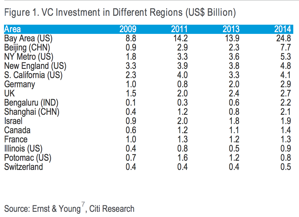 VC Investment in Different regions (US$ Billion)