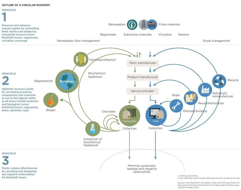 Circular economy Ellen MacArthur