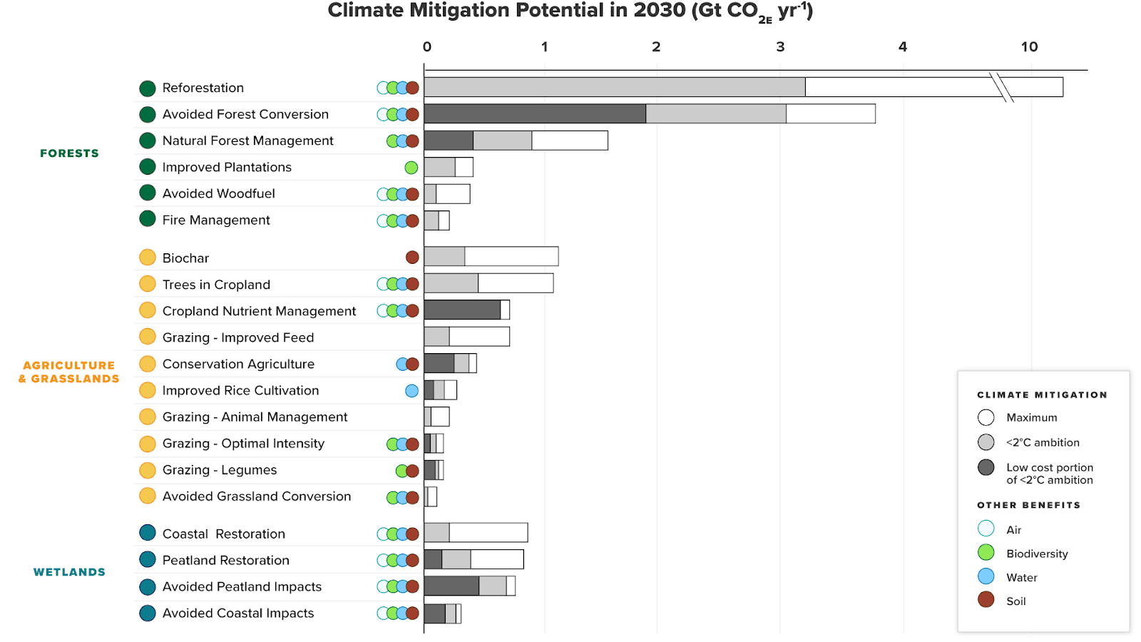 Climate mitigation potential of 20 natural climate solutions