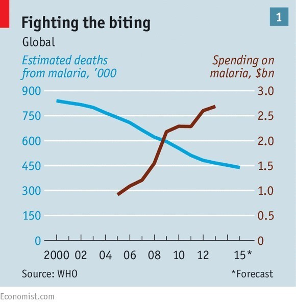Spending on malaria and estimated deaths from the disease