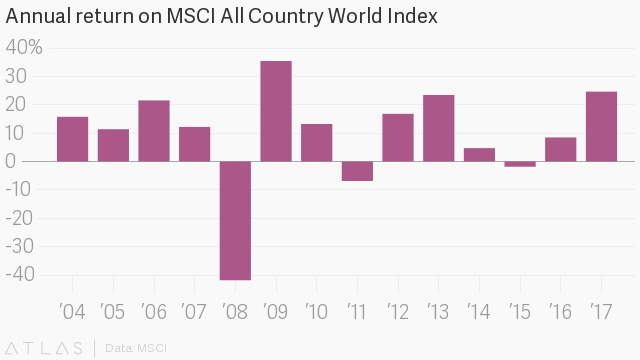 Annual return on MSCI All Country World Index
