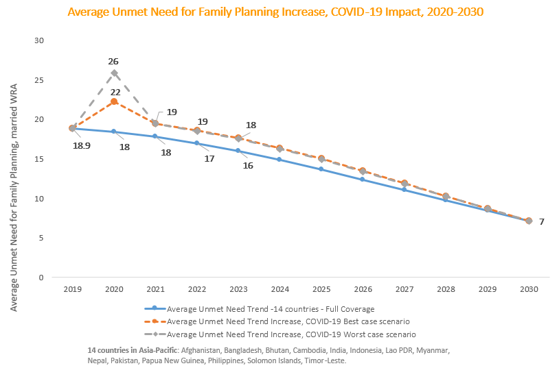 Average unmet need for family planning increase, COVID-19 impact 2020-30