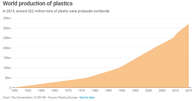 The world's plastic problem in numbers | World Economic Forum