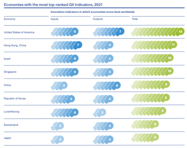 The US and Hong Kong are among the countries with the most top-ranked innovation indicators