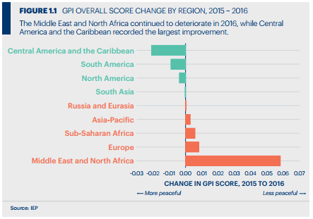 Global Peace Index overall score change by region 2015-2016