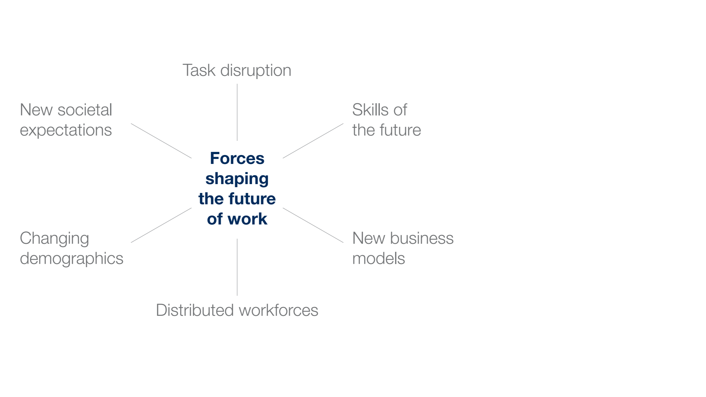 Human resources and future of work