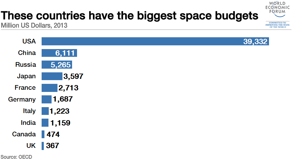 These countries have the biggest space budgets
