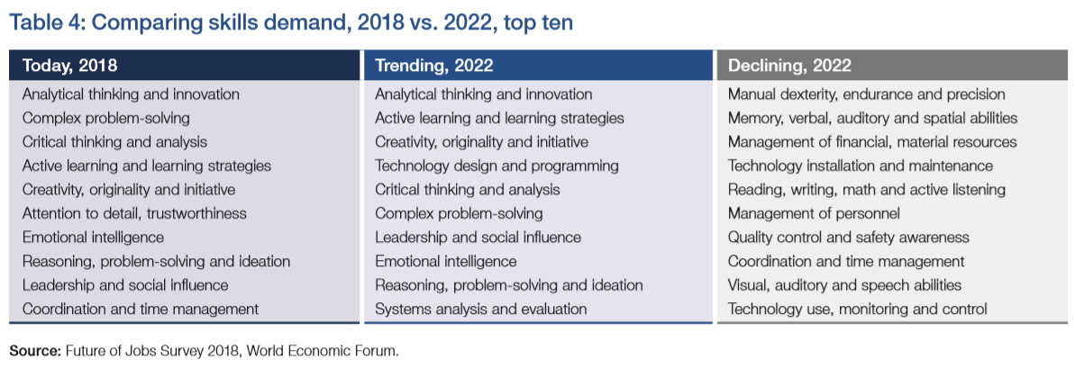 2018 to 2022: Top 10 Skills Demand