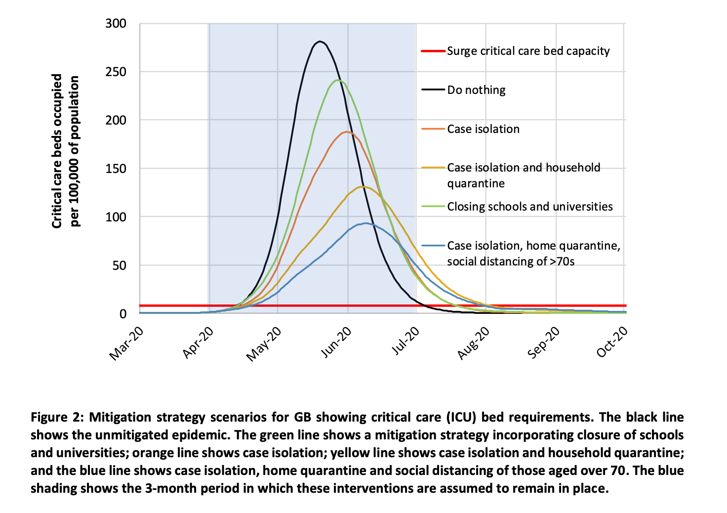 Mitigation strategy scenarios for GB showing critical care (ICU) bed requirements