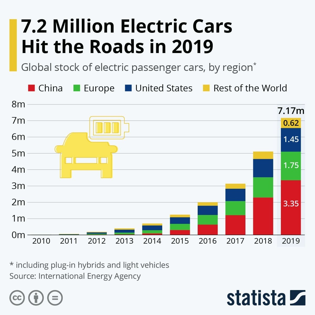 7.2 Million Electric Cars Hit the Roads in 2019