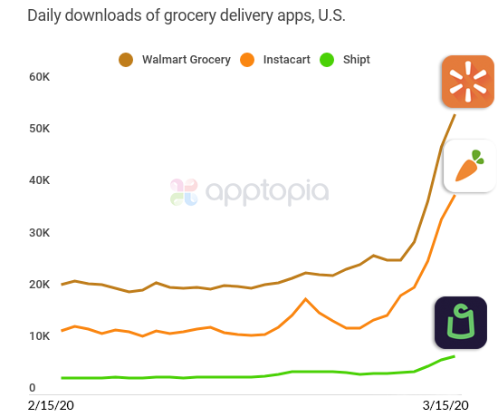 Daily downloads of grocery delivery apps, US