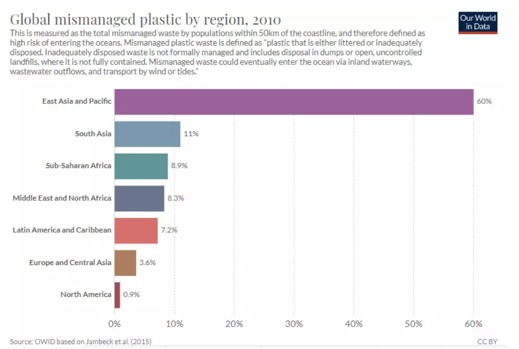 Plastic badly managed worldwide by regions.
