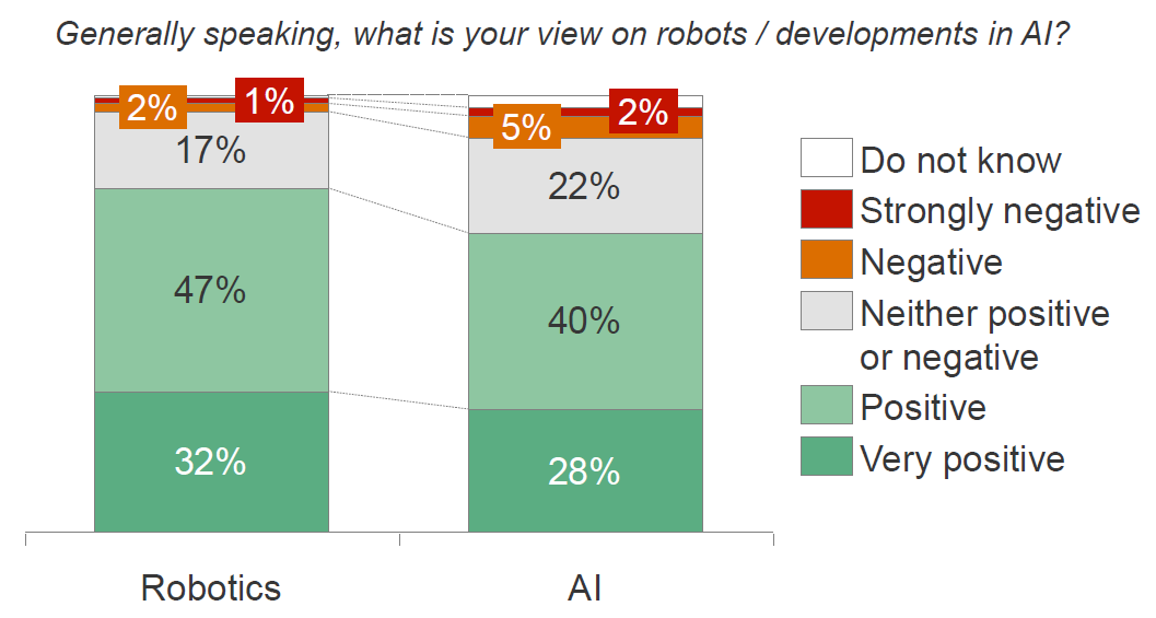 People overall have a positive attitude towards robotics and AI